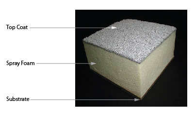 Spray Foam Roofing With Elastomeric Roof Coating